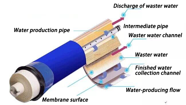 Treatment of RO reverse osmosis membrane degradation